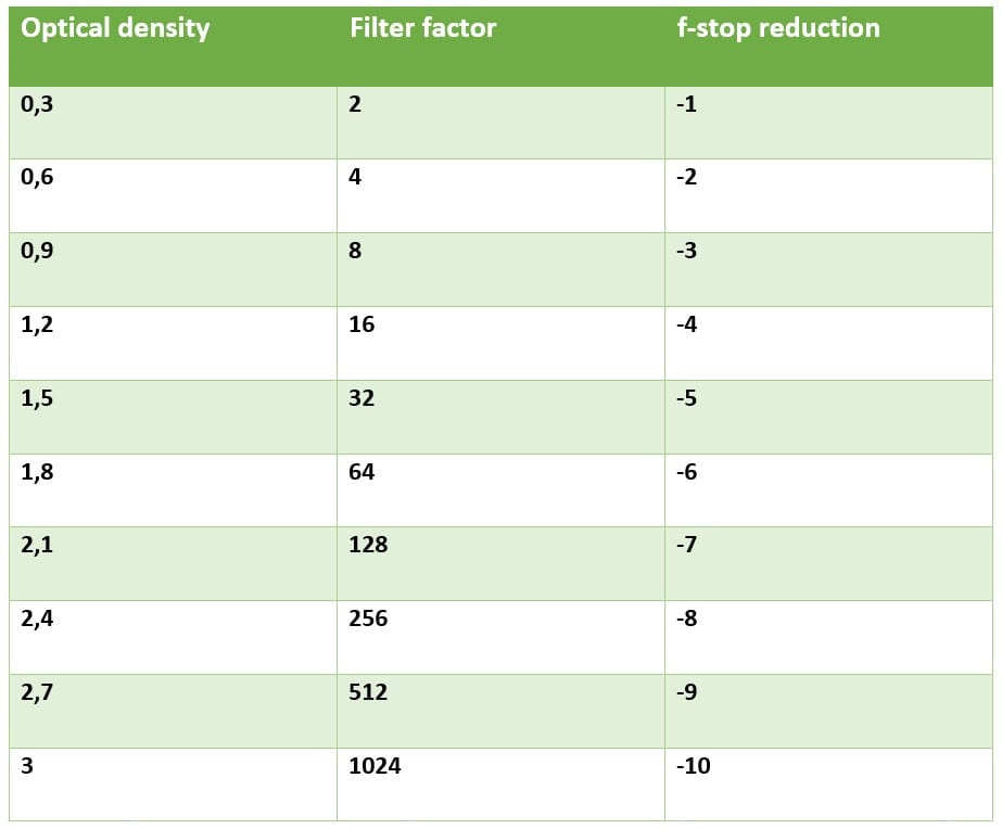 Optical density, Filter factor, f-stop reduction table