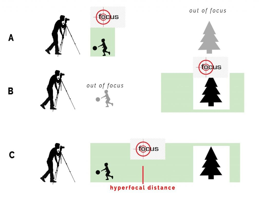 A comparison of 3 focusing photos: Focusing close to the camera, Focusing at the background, and Focusing at the hyperfocal distance.